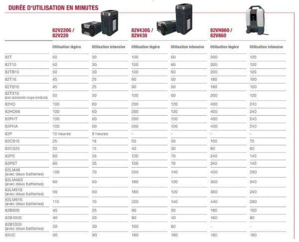 Batterie Cramer 82V – 220WH